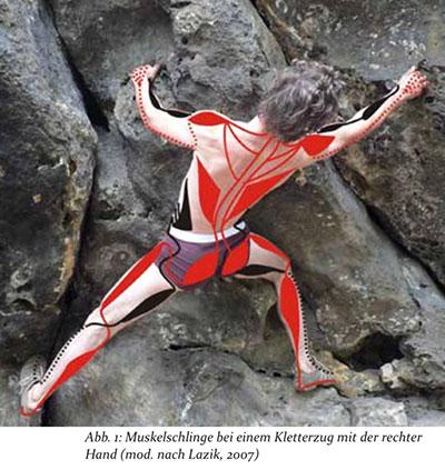 therapeutisches Klettern Abb 1